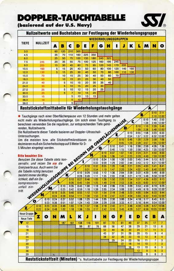 Bildergebnis für SSI Doppler-Nullzeittabelle